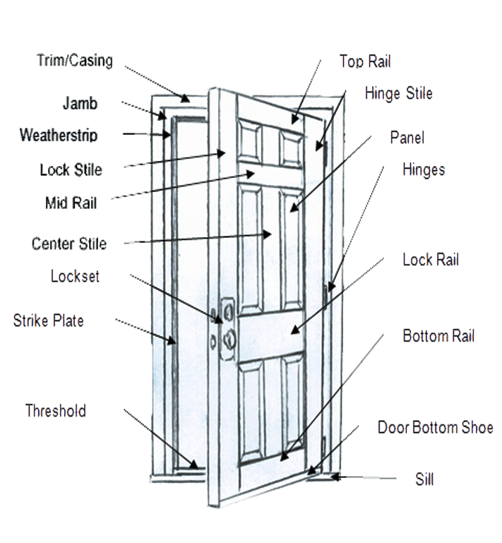 doors hickory nc wize home direct : door diagram - findchart.co